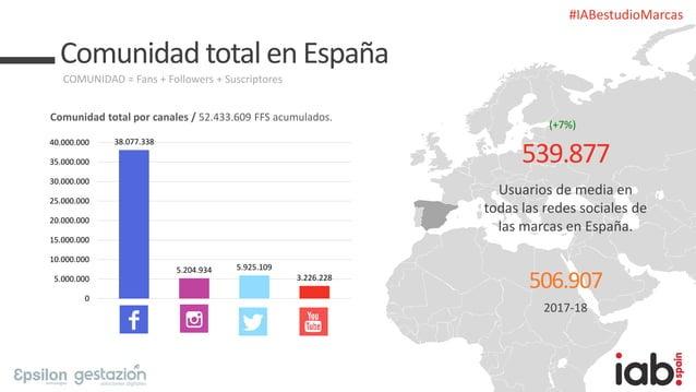 #IABestudioMarcas Comunidad total en España Comunidad total por canales / 52.433.609 FFS acumulados. COMUNIDAD = Fans + Fo...