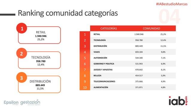 #IABestudioMarcas Ranking comunidad categorías 1 RETAIL 1.940.946 25,2% 2 TECNOLOGÍA 958.780 12,4% 3 DISTRIBUCIÓN 889.449 ...