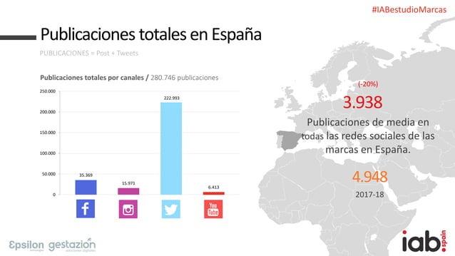 #IABestudioMarcas Publicaciones totales en España PUBLICACIONES = Post + Tweets Publicaciones totales por canales / 280.74...