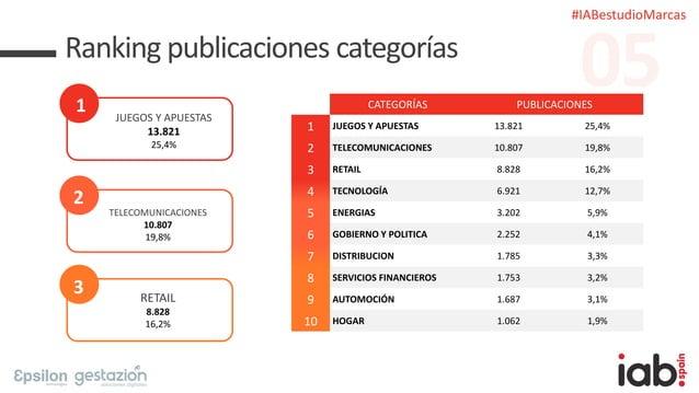 #IABestudioMarcas Ranking publicaciones categorías 1 JUEGOS Y APUESTAS 13.821 25,4% 2 TELECOMUNICACIONES 10.807 19,8% 3 RE...