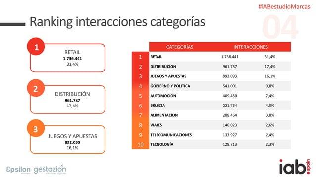 #IABestudioMarcas Ranking interacciones categorías 1 RETAIL 1.736.441 31,4% 2 DISTRIBUCIÓN 961.737 17,4% 3 JUEGOS Y APUEST...