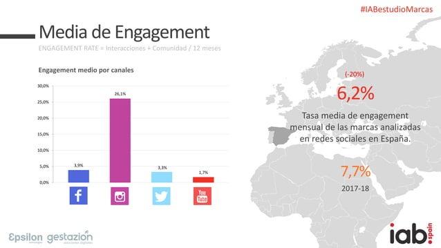 #IABestudioMarcas Media de Engagement ENGAGEMENT RATE = Interacciones + Comunidad / 12 meses Engagement medio por canales ...