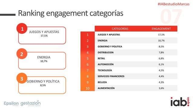 #IABestudioMarcas Ranking engagement categorías 1 JUEGOS Y APUESTAS 17,5% 2 ENERGIA 10,7% 3 GOBIERNO Y POLÍTICA 8,5% CATEG...