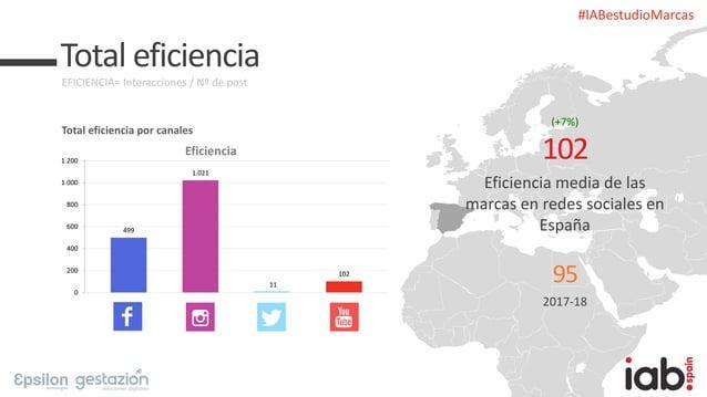 #IABestudioMarcas Total eficiencia EFICIENCIA= Interacciones / Nº de post Total eficiencia por canales Eficiencia media de...