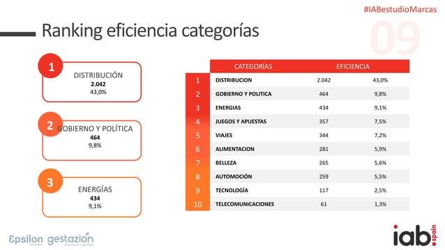 #IABestudioMarcas Ranking eficiencia categorías 1 DISTRIBUCIÓN 2.042 43,0% 2 GOBIERNO Y POLÍTICA 464 9,8% 3 ENERGÍAS 434 9...