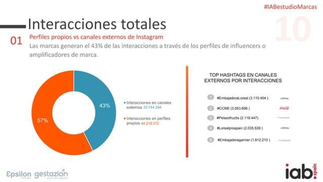#IABestudioMarcas Interacciones totales Perfiles propios vs canales externos de Instagram Las marcas generan el 43% de las...