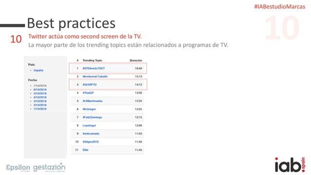 #IABestudioMarcas Best practices Twitter actúa como second screen de la TV. La mayor parte de los trending topics están re...