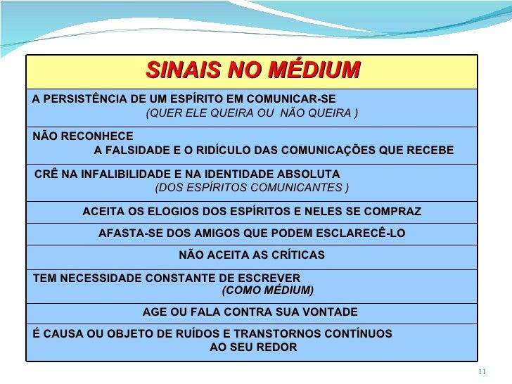 SINAIS NO MÉDIUM A PERSISTÊNCIA DE UM ESPÍRITO EM COMUNICAR-SE  (QUER ELE QUEIRA OU  NÃO QUEIRA ) NÃO RECONHECE  A FALSIDA...
