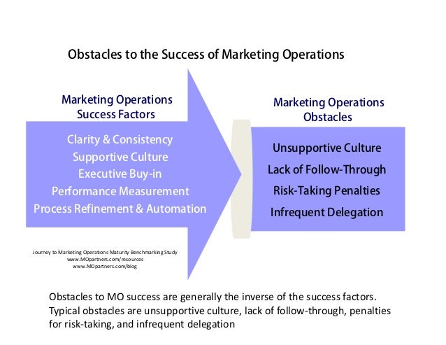 Obstacles to the Success of Marketing Operations           Marketing Operations                                Marketing O...