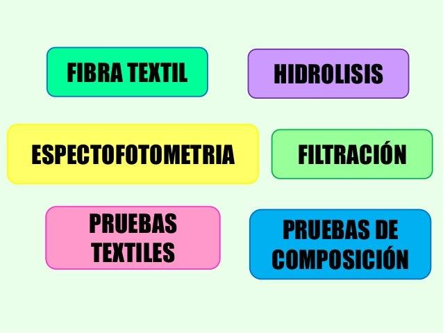 Obtención de fibras textiles a partir de la
