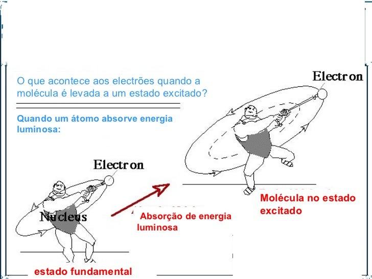 Molécula no estado excitado estado fundamental Absorção de energia luminosa Quando um átomo absorve energia luminosa: O qu...