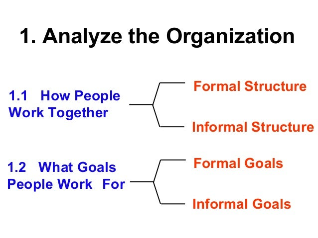 Organizational communication ch 2