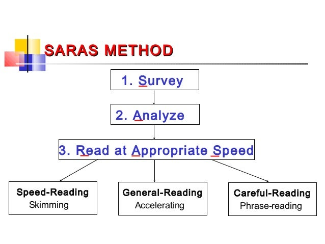write a note on saras method of speed reading