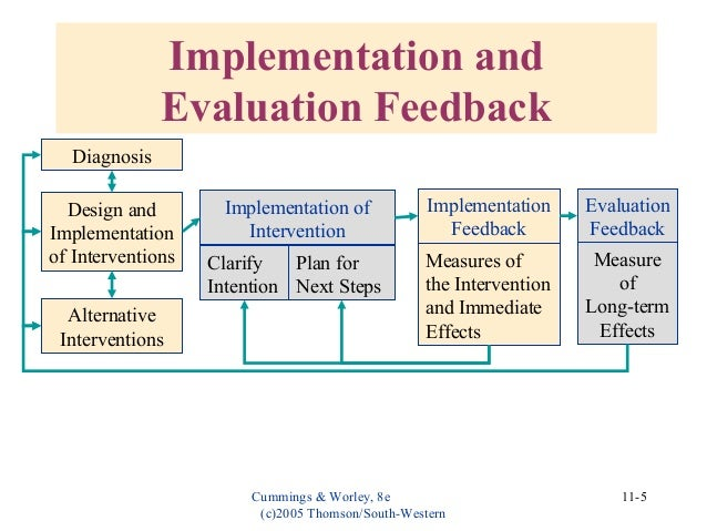 evaluating and institutionalizing od interventions This paper had been concluded in order to interpret the importance of the organization development  evaluating & institutionalizing  interventions that is .