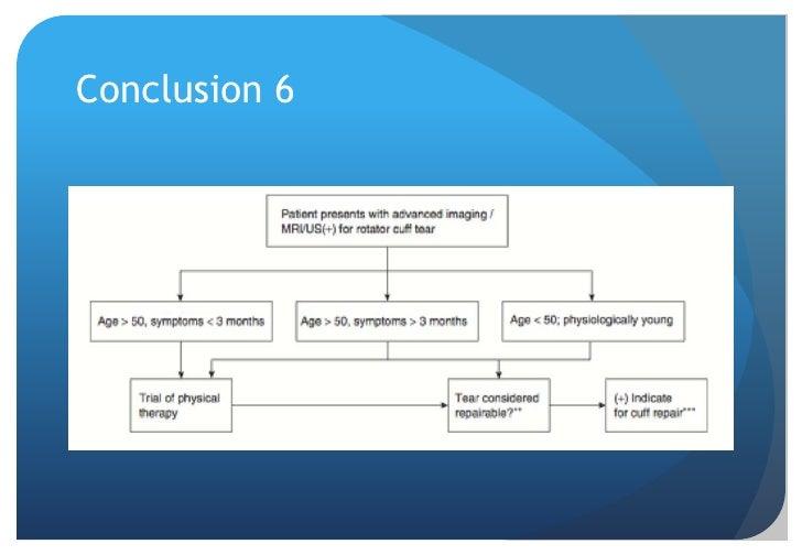 Surgical Treatment 4<br />Variables<br />Duration of symptoms (Habernek et al 1999 Br J Sports Med)<br />Age<br />(Feng et...