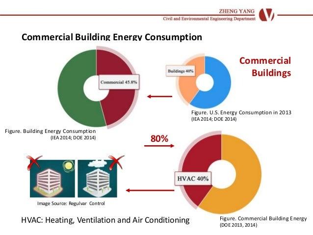 Occupancy And Hvac Energy