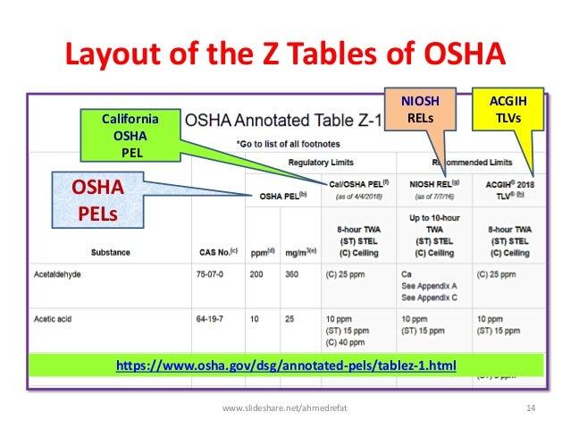Layout of the Z Tables of OSHA ACGIH TLVs NIOSH RELsCalifornia OSHA PEL OSHA PELs https://www.osha.gov/dsg/annotated-pels/...