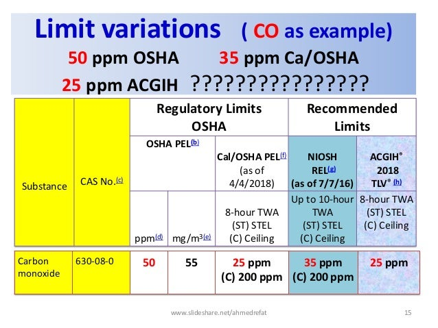 Limit variations ( CO as example) 50 ppm OSHA 35 ppm Ca/OSHA 25 ppm ACGIH ???????????????? Carbon monoxide 630-08-0 50 55 ...