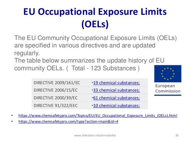 EU Occupational Exposure Limits (OELs) • https://www.chemsafetypro.com/Topics/EU/EU_Occupational_Exposure_Limits_(OELs).ht...
