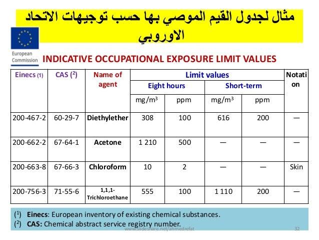االتحبد تىجيهبث حسب بهب انمىصي انقيم نجدول مثبل االوزوبي Einecs (1) CAS (2) Name of agent Limit values N...