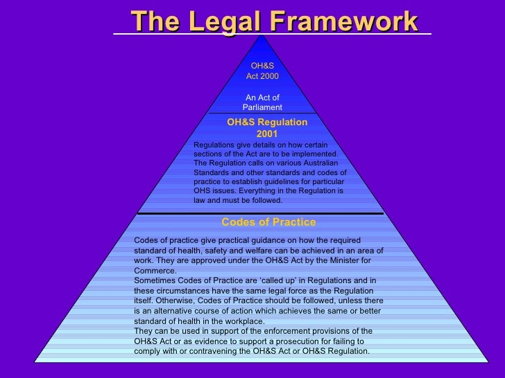 whs legal framework Contact our legal services legislation and codes we administer acts, regulations and codes relating to work health and safety (whs).