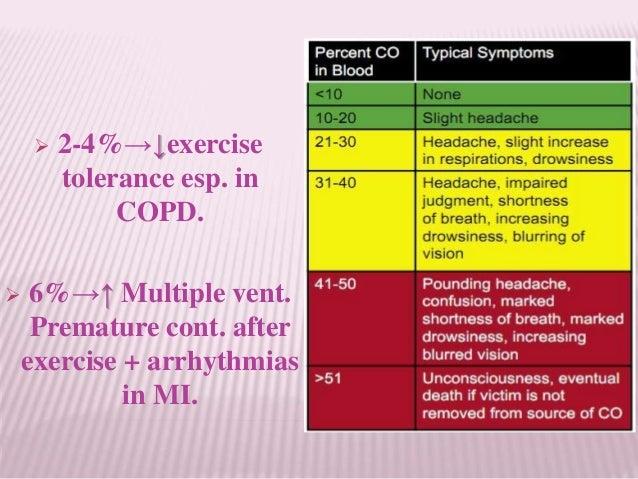 " Potent VD → Throbbing headache (""NG head"" or ""bang head"" or "" Powder head"") + Tachycardia + Palpitation → Tolerance → Wi..."