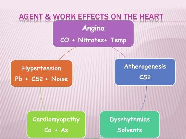 AGENT & WORK EFFECTS ON THE HEART Angina CO + Nitrates+ Temp Atherogenesis CS2 Dysrhythmias Solvents Cardiomyopathy Co + A...