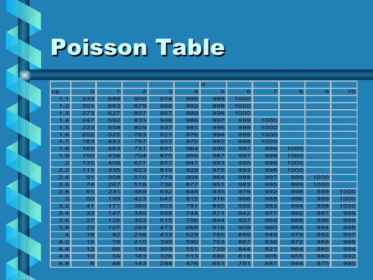 Oc curves 1 - Table of poisson probabilities ...