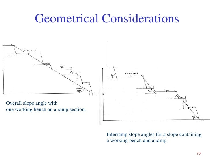 29  29  Geometrical Considerations Overall slope. Openpit Design Fundas