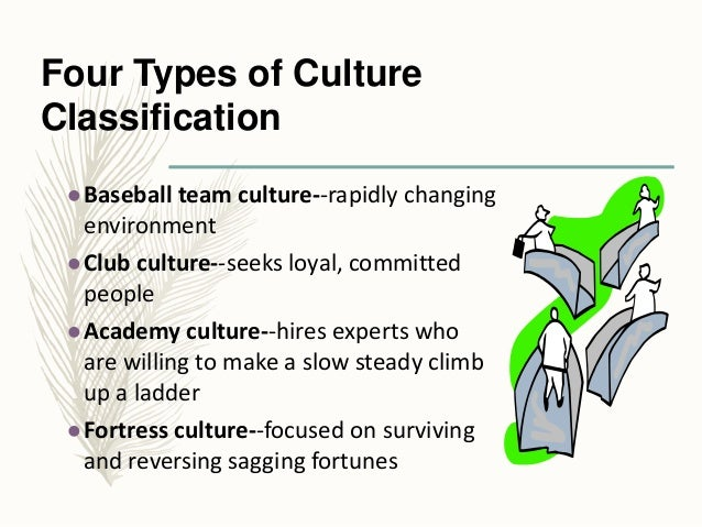 types of corporate culture ppt