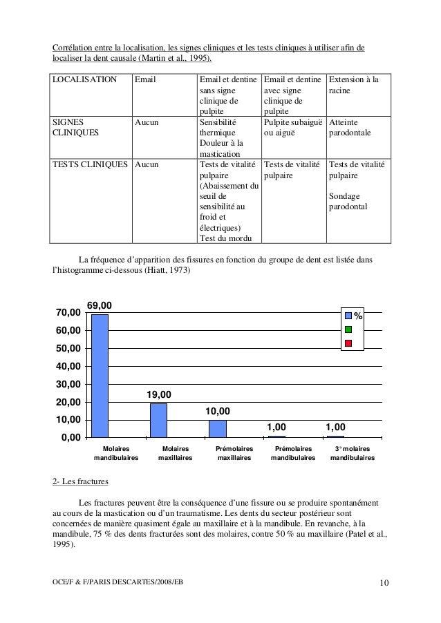 OCE/F & F/PARIS DESCARTES/2008/EB 10 Corrélation entre la localisation, les signes cliniques et les tests cliniques à util...