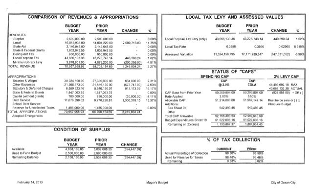 2013 proposed municipal budget for Ocean City, NJ
