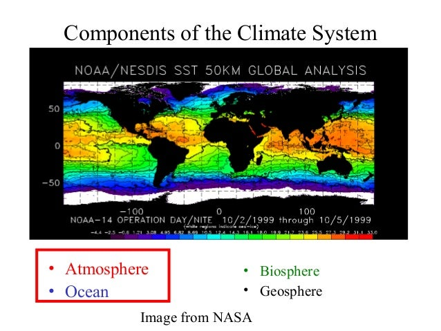 Components of the Climate System  • Atmosphere • Ocean  • Biosphere • Geosphere  Image from NASA