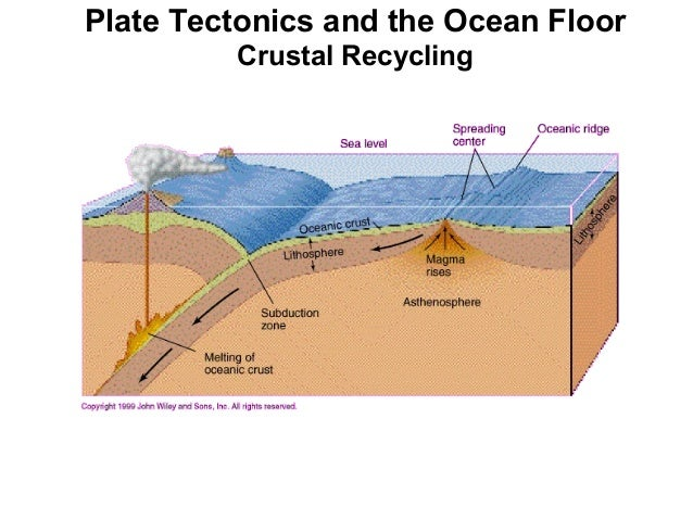 Sea floor morphology plate tectonics and the ocean floor trenches 24 sciox Images