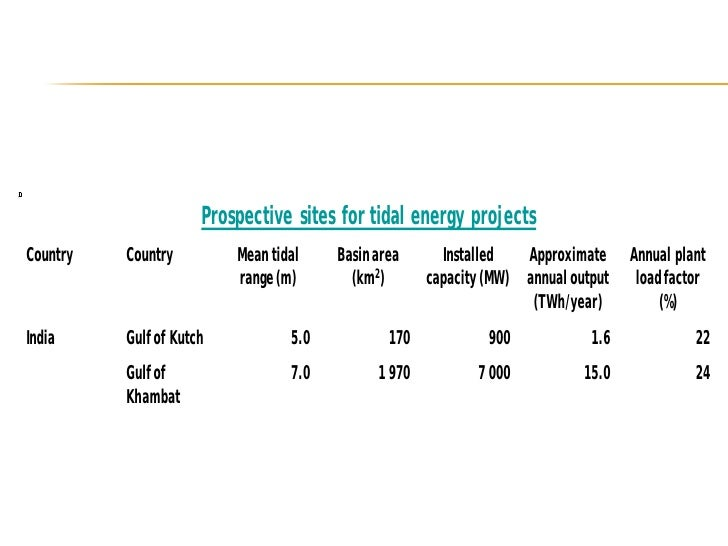 INDIA: DURGADUANI CREEK, SUNDARBAN     The country's first small-scale, tidal power •     generation project is coming up ...
