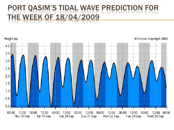 PAKISTAN'S ANNUAL TIDAL STATISTICS AT THE   DIFFERENT STATIONS, FOR 2009 Station Location            Avg Flood    Avg Ebb ...