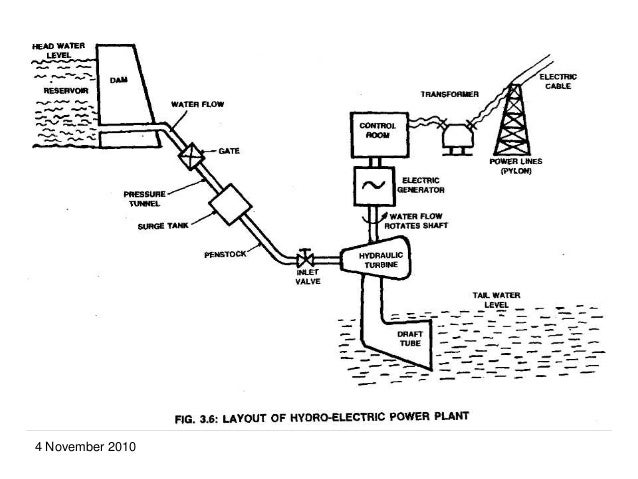 otec rh slideshare net Nuclear Power Plant Diagram hydroelectric power plant line diagram