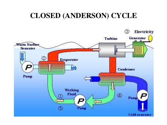 closed anderson cycle 7 closed anderson cycle closed cycle systems