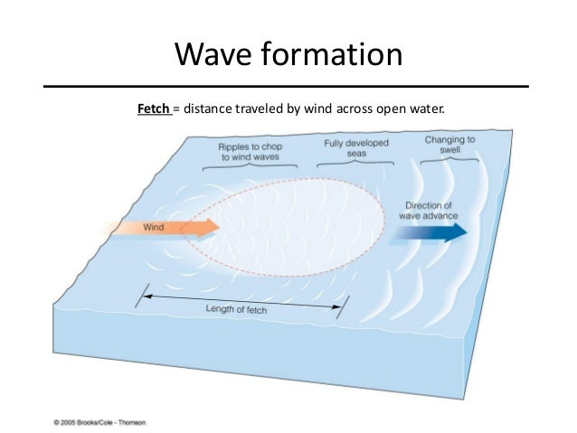 Ocean Waves Lecture
