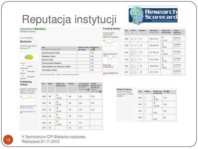 Reputacja instytucji     V Seminarium CPI Badania naukowe,18   Warszawa 21.11.2012