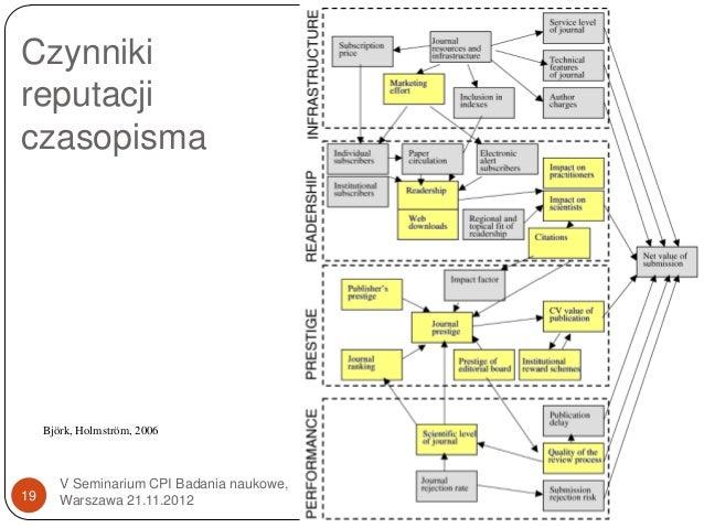 Czynnikireputacjiczasopisma     Björk, Holmström, 2006        V Seminarium CPI Badania naukowe,19      Warszawa 21.11.2012