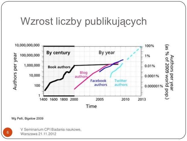 Wzrost liczby publikujących    Wg Pelli, Bigelow 2009          V Seminarium CPI Badania naukowe,6         Warszawa 21.11.2...