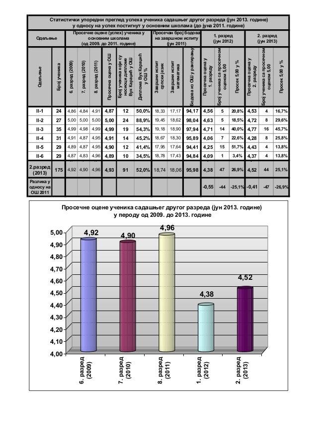 Одељење Бројученика 6.разред(2009) 7.разред(2010) 8.разред(2011) ПросечнаоценауОШ Бројученикакојису носиоцидипломе ВукКара...