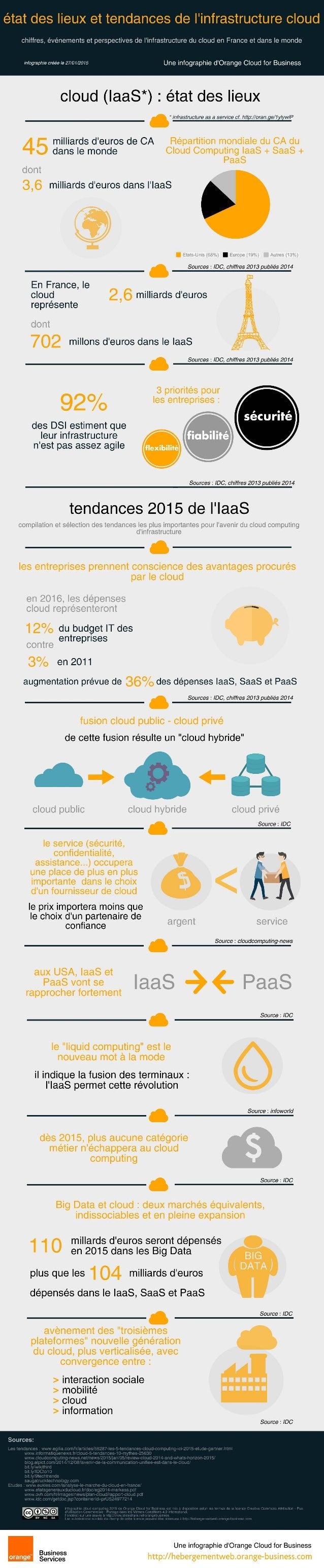 [Infographie] Etat des lieux et tendances du cloud