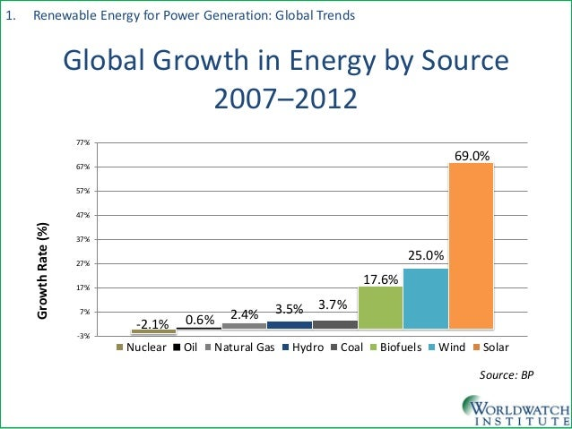 Geothermal Energy Graph 2017