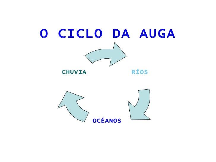 O CICLO DA AUGA RÍOS OCÉANOS CHUVIA