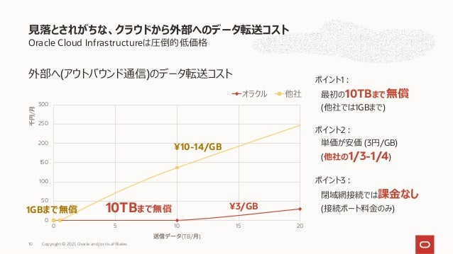 Oracle Cloud Infrastructureは圧倒的低価格 ⾒落とされがちな、クラウドから外部へのデータ転送コスト Copyright © 2021, Oracle and/or its affiliates 10 ポイント1︓ 最初...