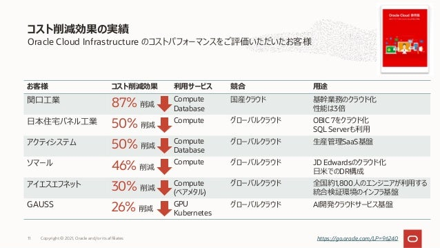 Oracle Cloud Infrastructure のコストパフォーマンスをご評価いただいたお客様 コスト削減効果の実績 Copyright © 2021, Oracle and/or its affiliates 11 お客様 コスト削減...