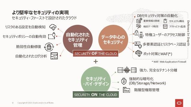 セキュリティ・ファーストで設計されたクラウド より堅牢なセキュリティの実現 データ中⼼の セキュリティ ⾃動化された セキュリティ 管理 セキュリティ ・バイ・デザイン SECURITY ON THE CLOUD SECURITY OF THE...