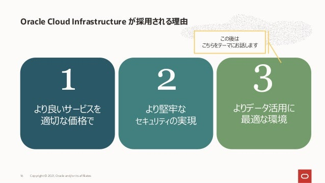 Oracle Cloud Infrastructure が採⽤される理由 Copyright © 2021, Oracle and/or its affiliates 16 より良いサービスを 適切な価格で より堅牢な セキュリティの実現 より...